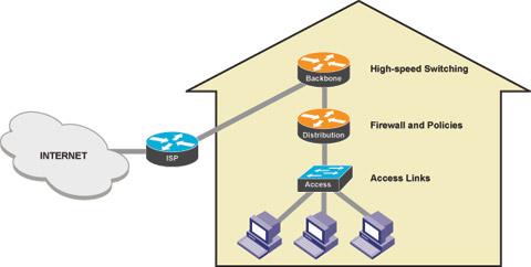 network-model